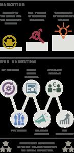Marketing & Web Marketing