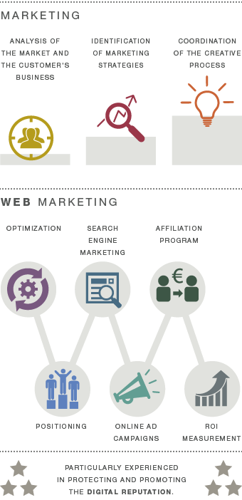 Marketing & Web Marketing