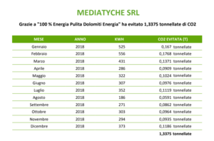 Dolomiti Energia Mediatyche